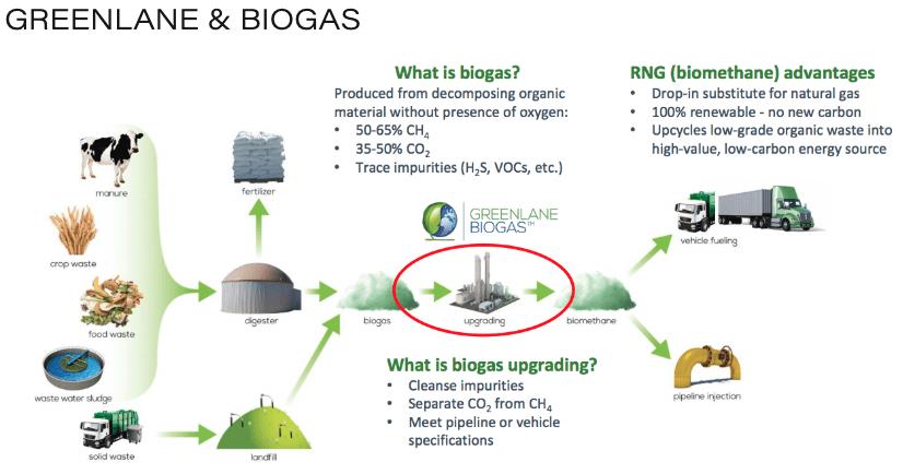 greenlane renewables biogas