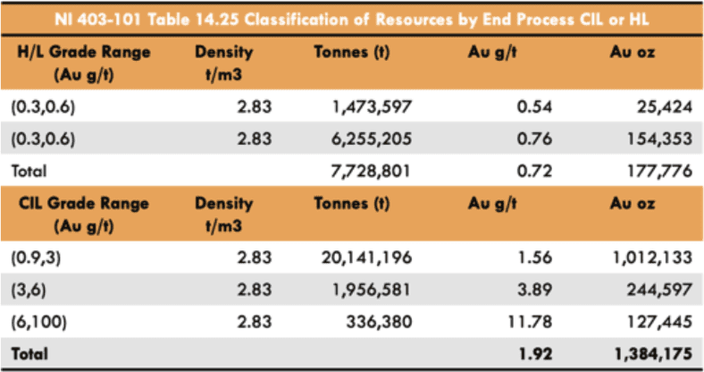 Otso Gold Heap Leach and CIL Resources Feed