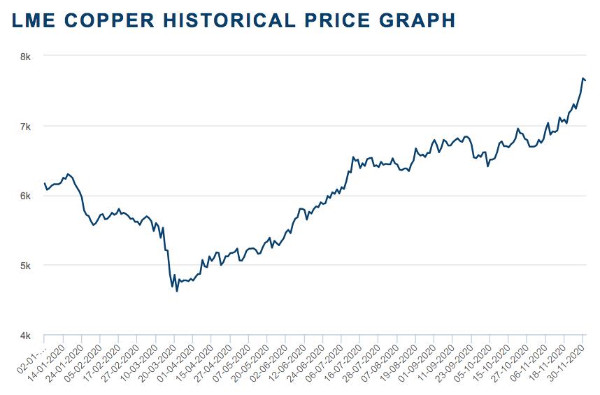 2020 copper price performance