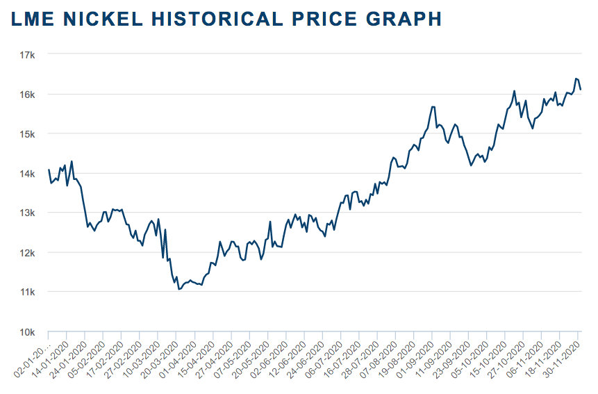 2020 nickel price chart