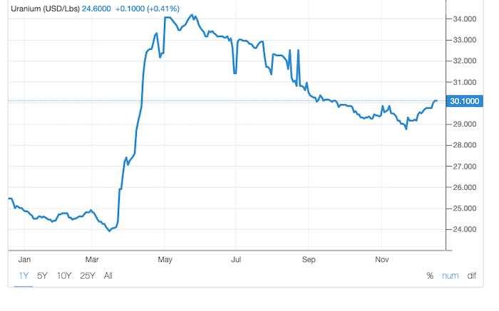 2020 uranium price chart