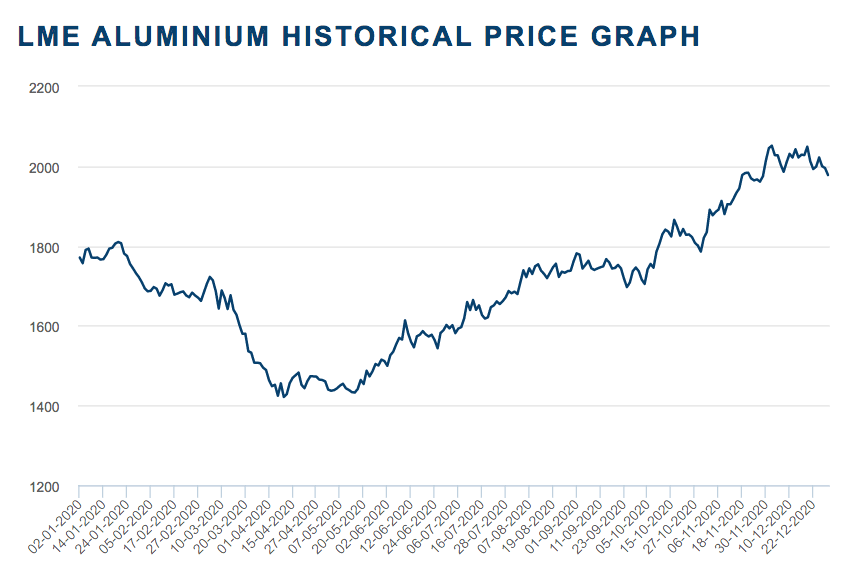 Aluminum Outlook 2021 Surplus Expected Lower Prices Ahead