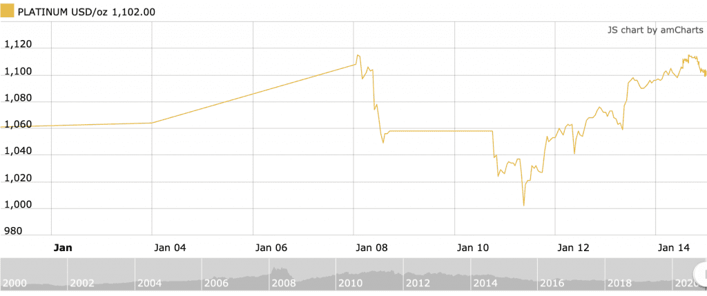january 2021 platinum price chart