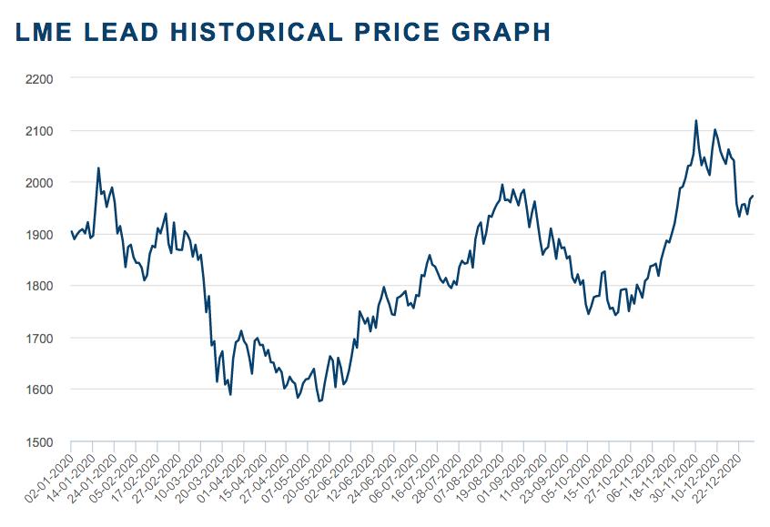 2020 lead price chart