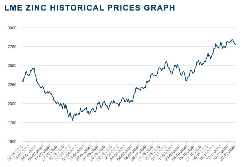 2020 zinc price chart