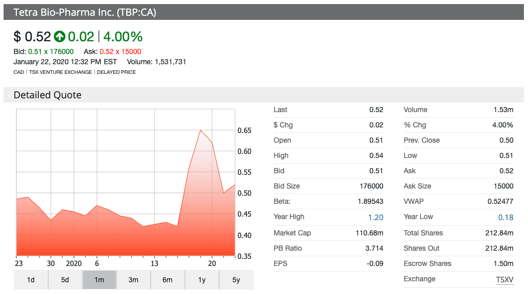 tetra bio phara stock chart 6 month