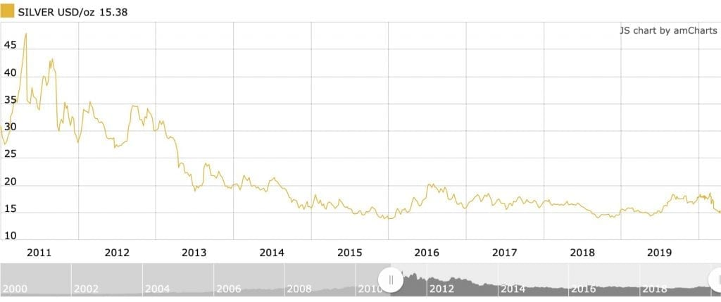 silver price chart - 2011 to 2020