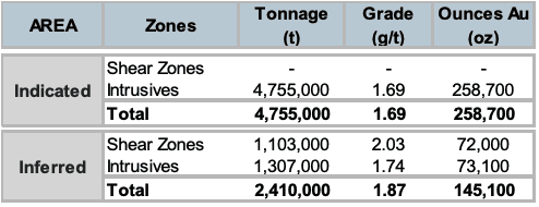 qmx gold east zone resource estimate