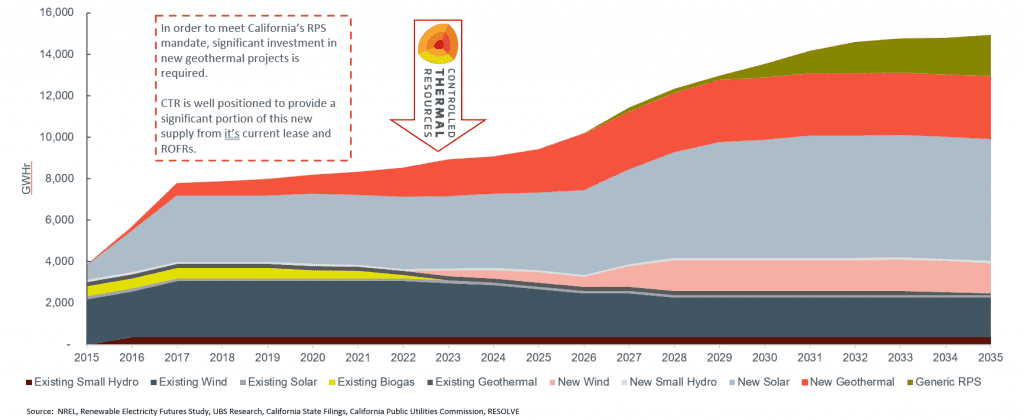 controlled thermal resources Energy Demand Graph