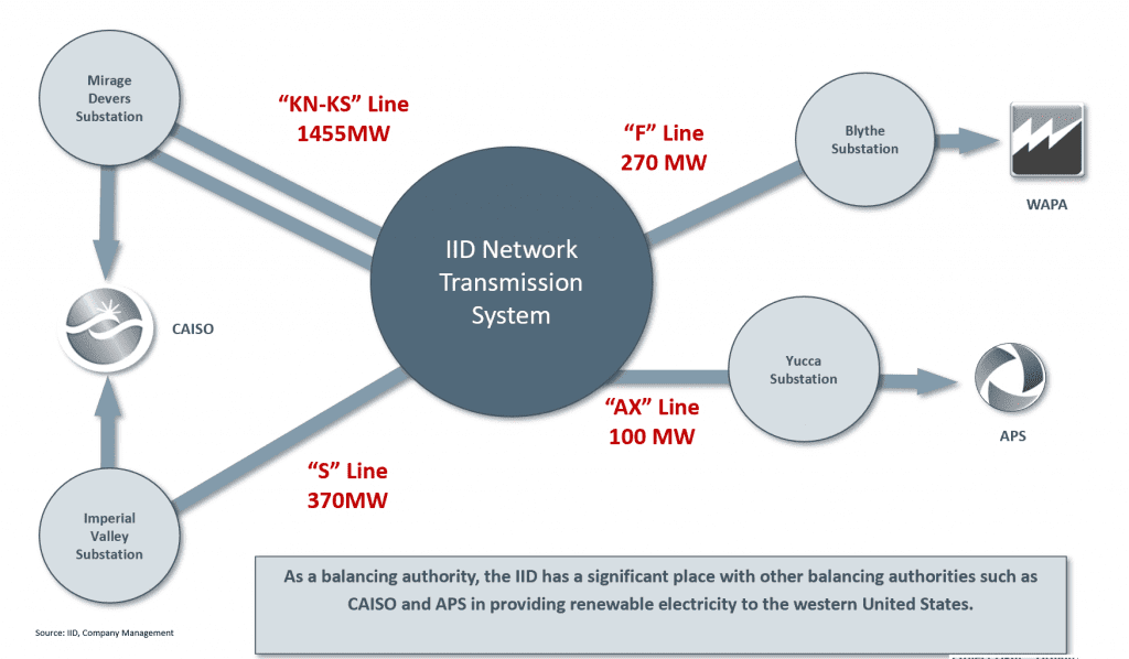 controlled thermal resources - IID Network