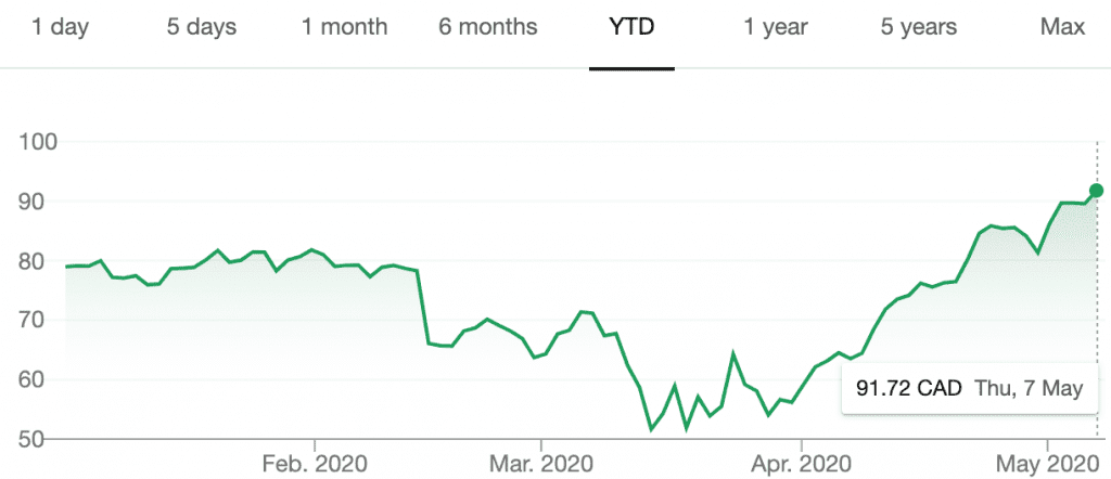 agnico's share price year-to-date