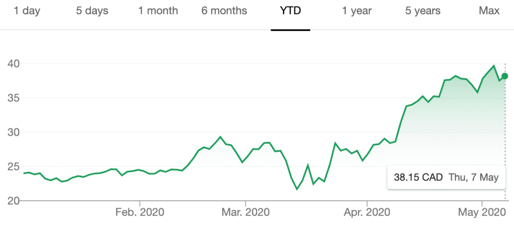 barrick's share price year-to-date