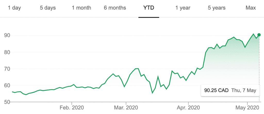 newmont's share price year-to-date