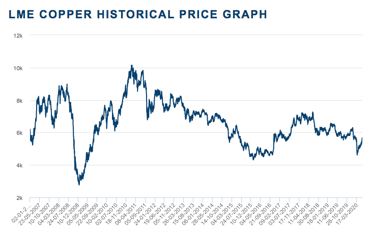 copper's price performance - 2007 to 2020
