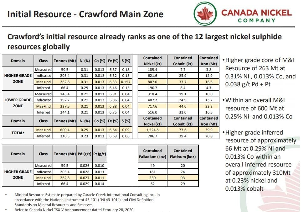 Canada Nickel Crawford Resource