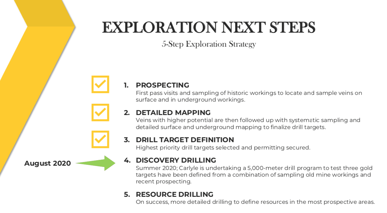 carlyle commodities exploration next steps