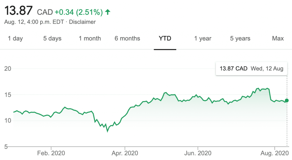 cameco's share price for H1 2020
