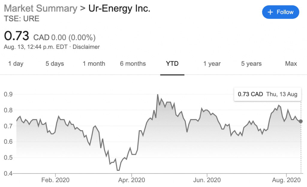 ur-energy's performance in h1 2020