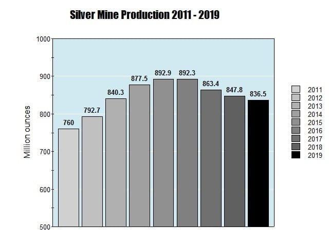 silver mine production, 2011 to 2019