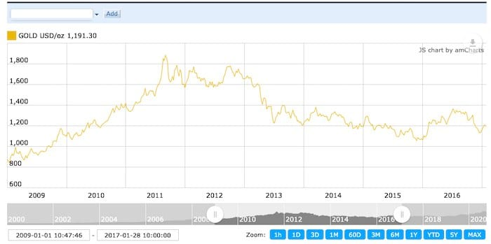 Chart of Obama term and gold price.