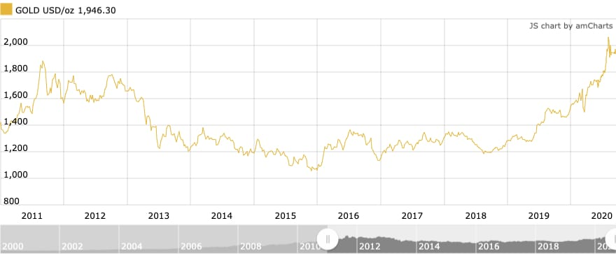 gold price chart, 2010 to 2020