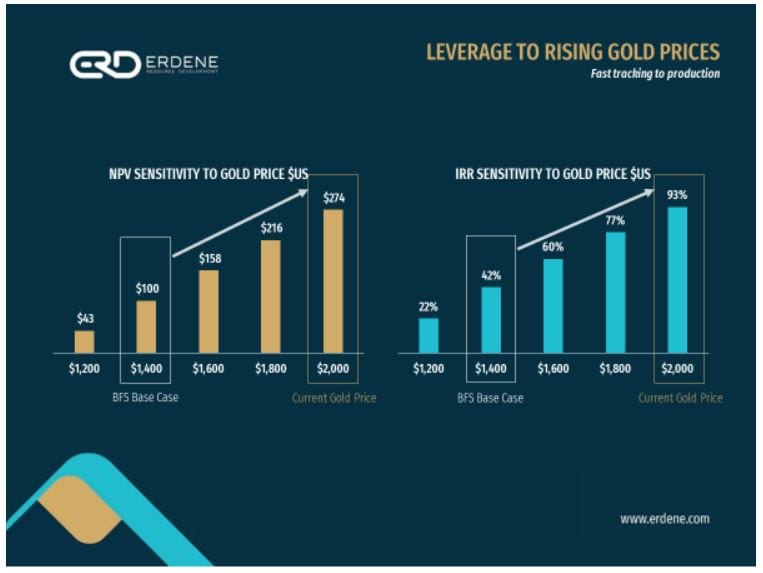 gold price infographic
