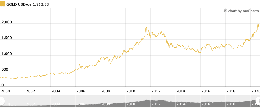 What is the Gold Spot Price?