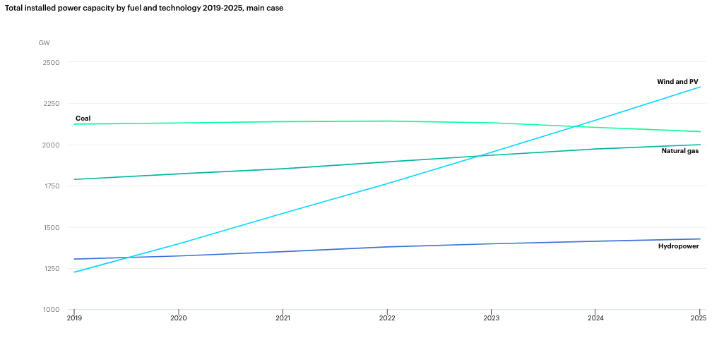 installed power capacity, 2019 to 2025
