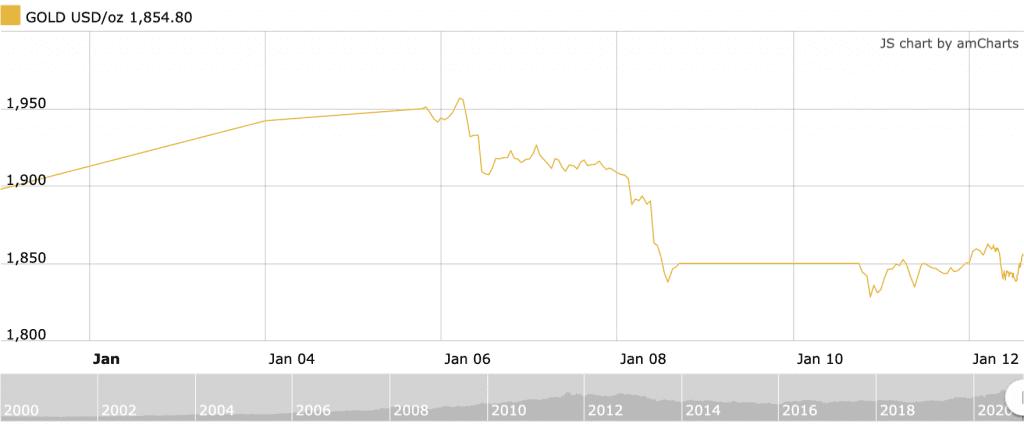 palladium price january 2021