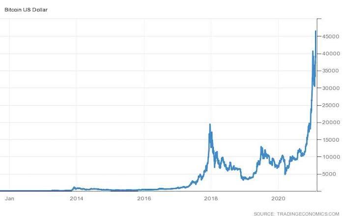 bitcoin stock chart