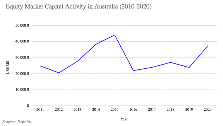 capital raising activity ASX