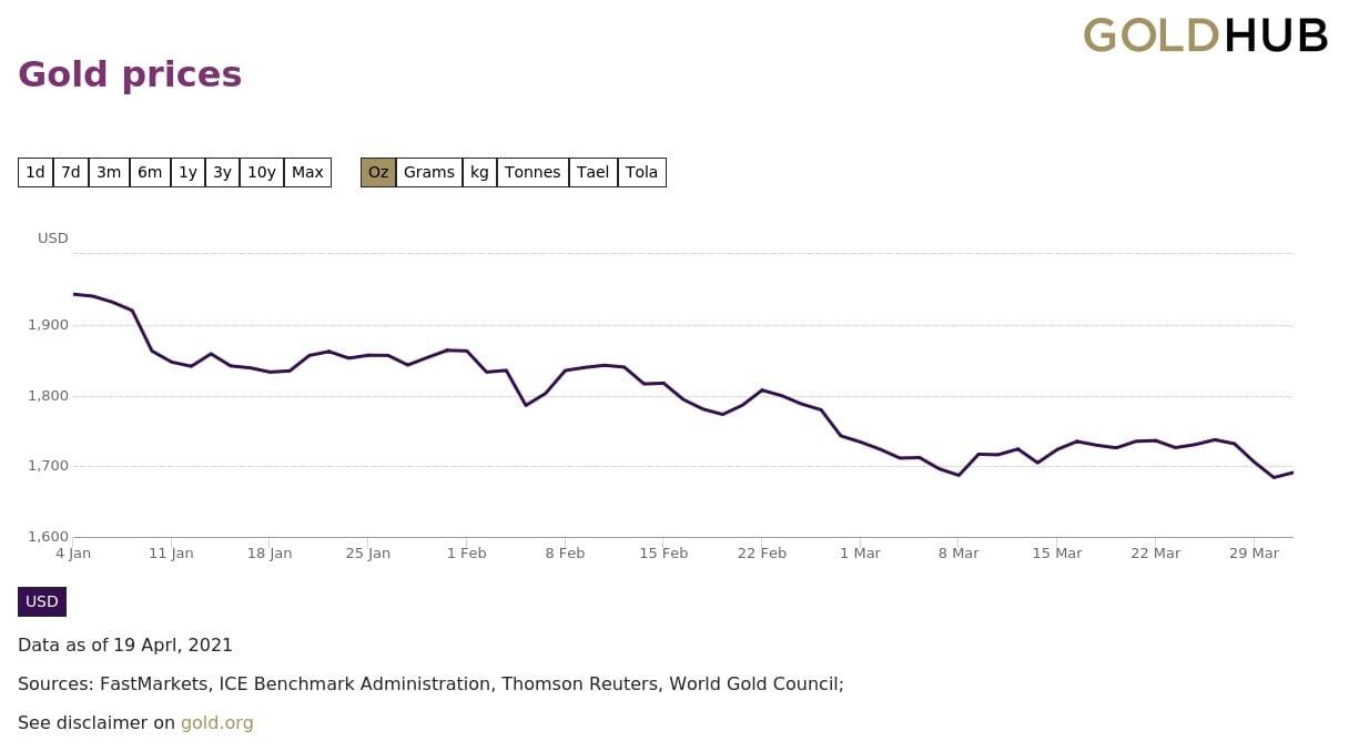 gold price chart, q1 2021