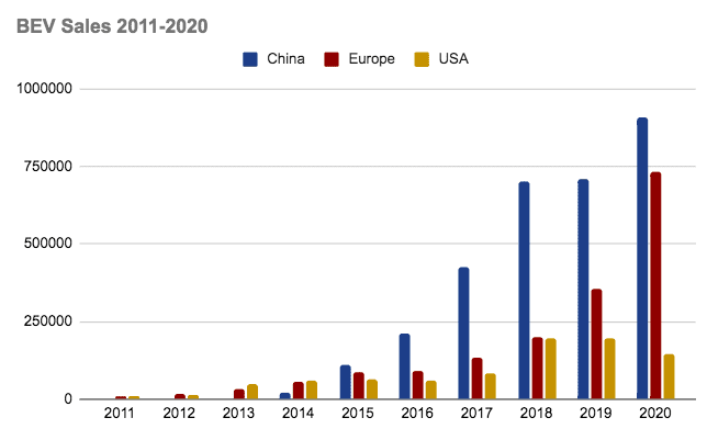 BEV sales, 2011 to 2020