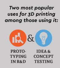 Infographic: 3D Printing is Slow to Catch on in the Enterprise