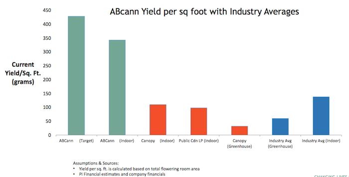 abcann-cannabis-yield