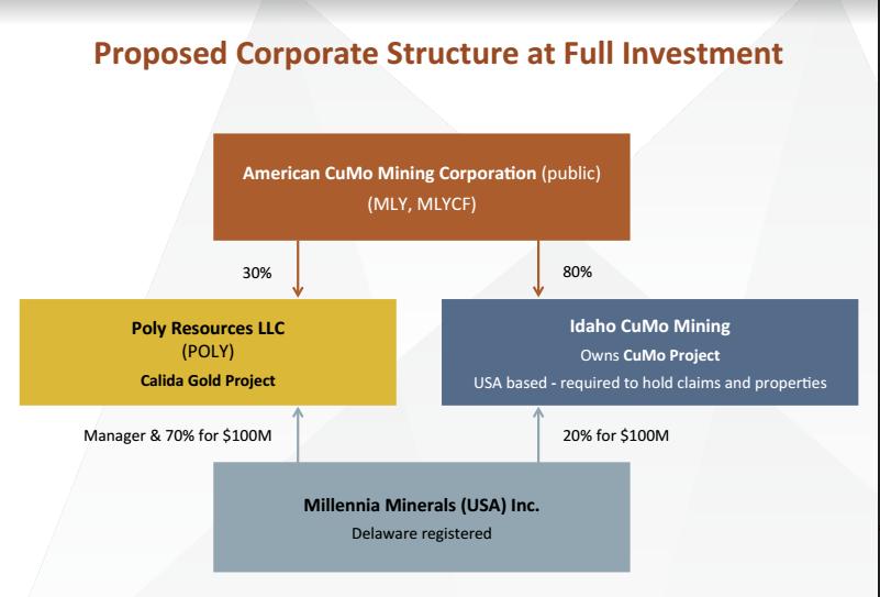 american-cumo-proposed-corporate