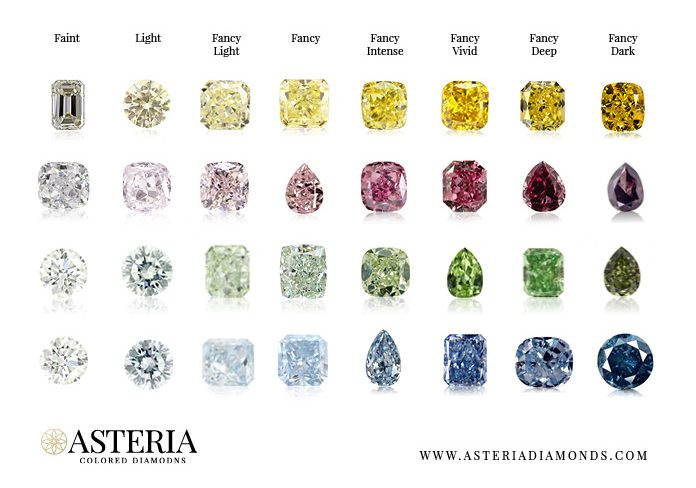 Asteria Diamonds Educating Investors on Colored Diamonds
