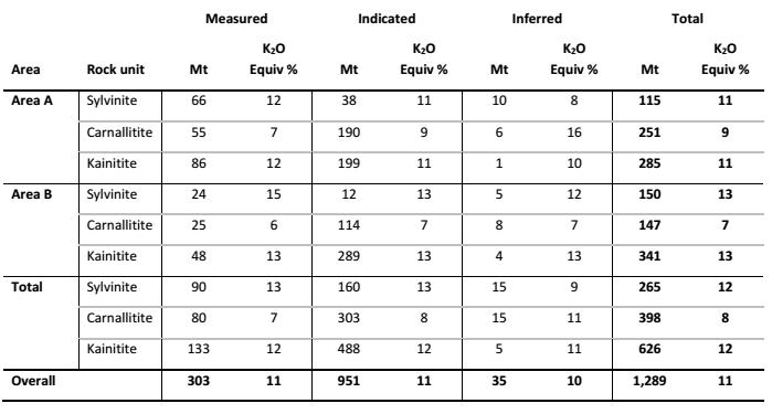 danakali-colluli-mineral-resource-estimate