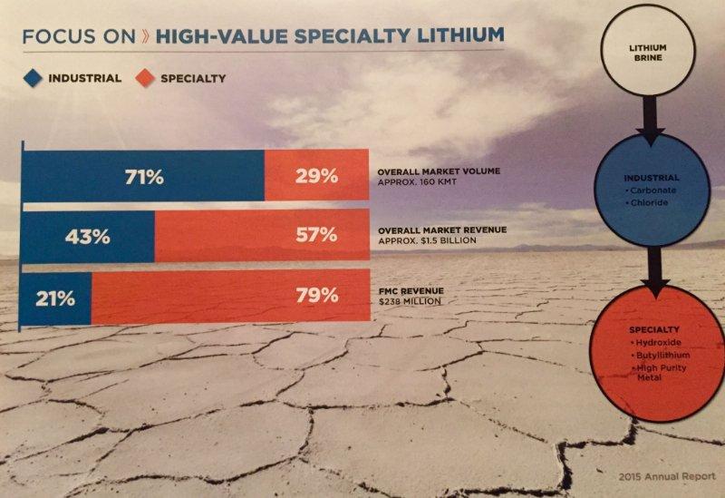 FMC focus on lithium