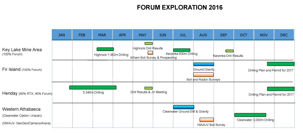 Forum 2016 Exploration Timeline