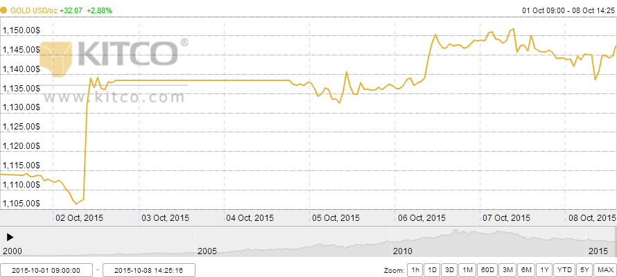 GOLD 2015-10-01 to 2015-10-08 (1)