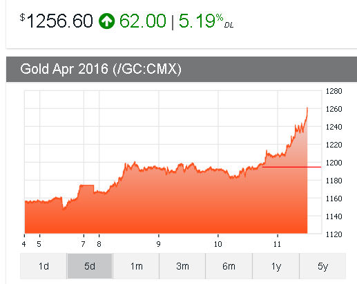 Gold Price Feb 11 2016