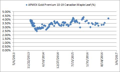 Gold-premium