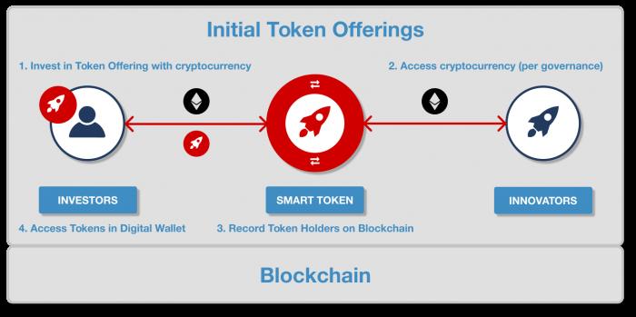 initial_token_offerings