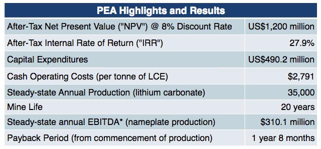 neo-lithium-pea