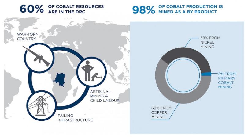 Source: Global Energy Metals