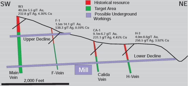 ore-minerals-calida-american-cumo