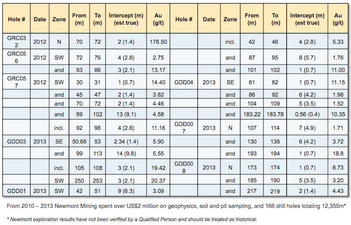 parallel-mining-garsay-exploration-results