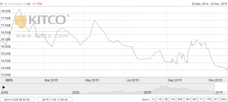 Silver price year-to-date as of November 30, 2015. Image courtesy of Kitco.