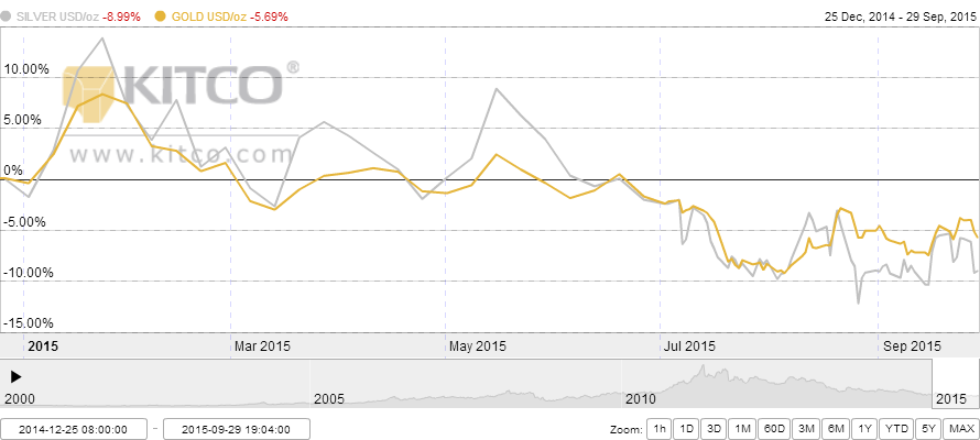SILVER vs GOLD 2014-12-25 to 2015-09-29